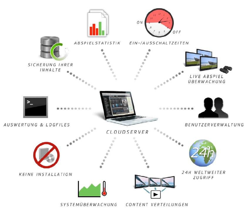 Digital Signage & Digital Signage Software | EyeScreens New